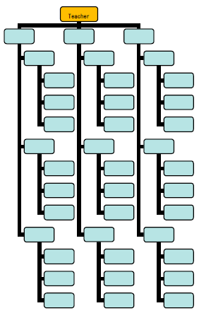 Phone Messages Chart